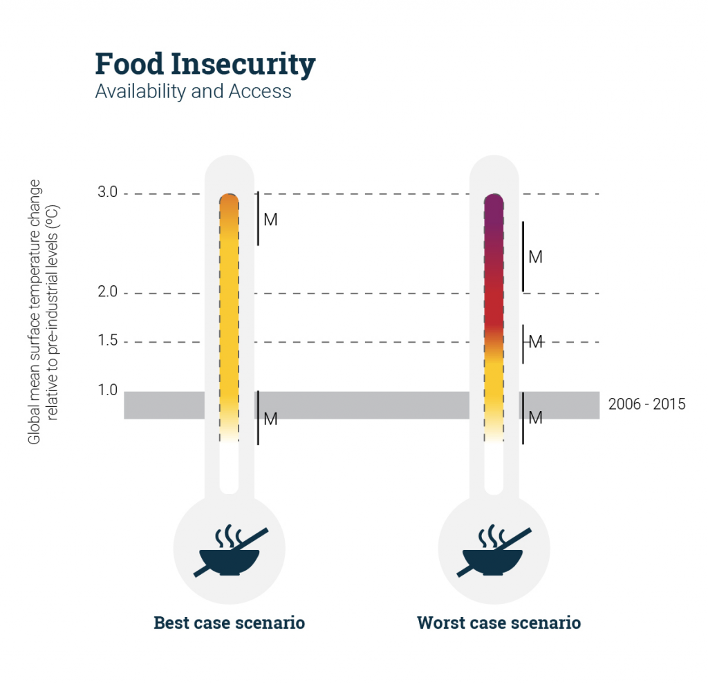 food-insecurity-climate-change