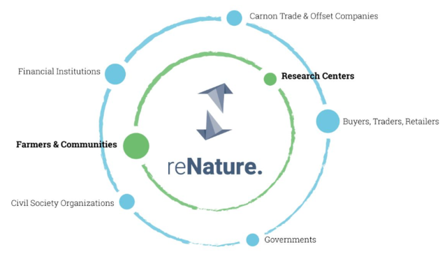 reNature's position in the ecosystem